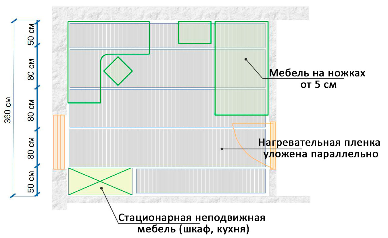Схема планирования и расстановки
