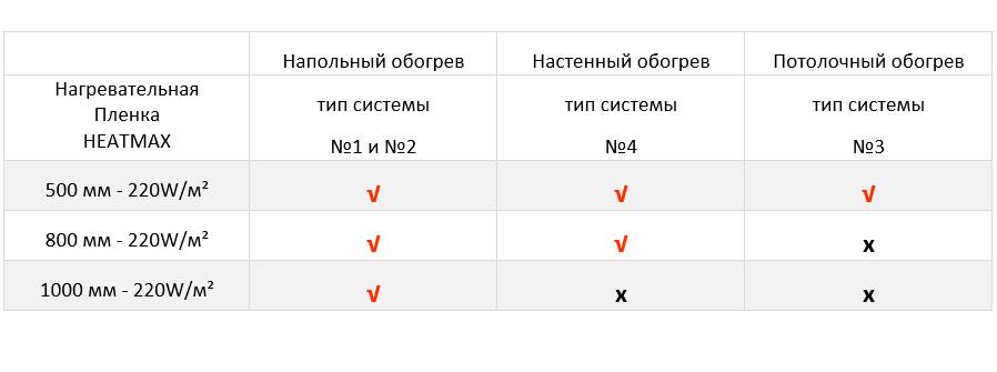 Таблица №2 пригодности применения пленочных нагревателей HEATMAX по типу системы